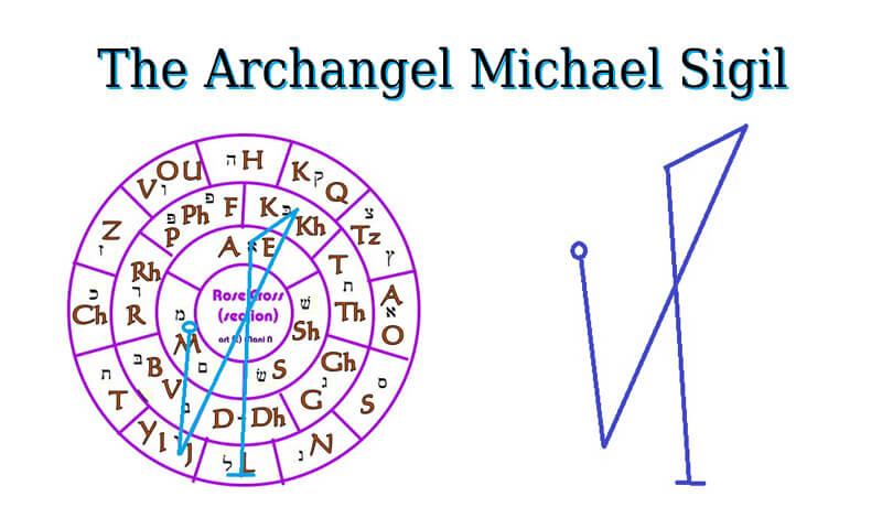 The Archangel Michael Sigil - Spiritual Growth Guide